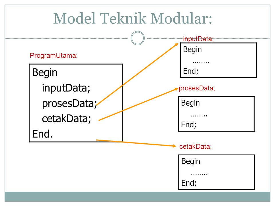 Model Teknik Modular: Begin inputData; prosesData; cetakData; End.