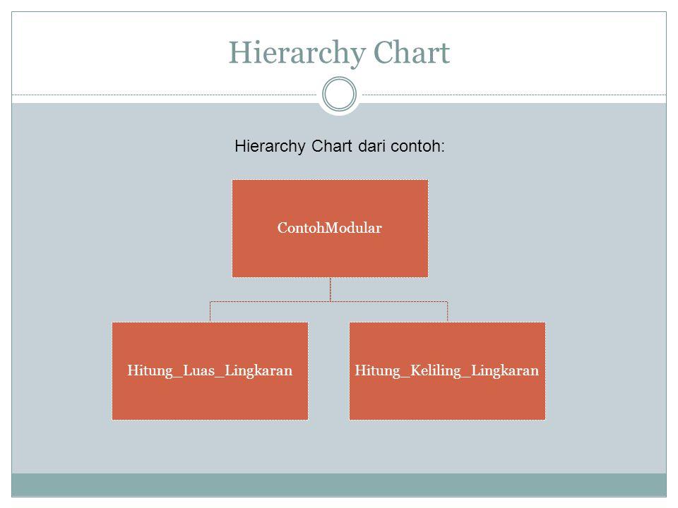 Hierarchy Chart Hierarchy Chart dari contoh: ContohModular