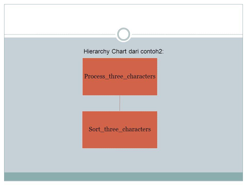 Hierarchy Chart dari contoh2: