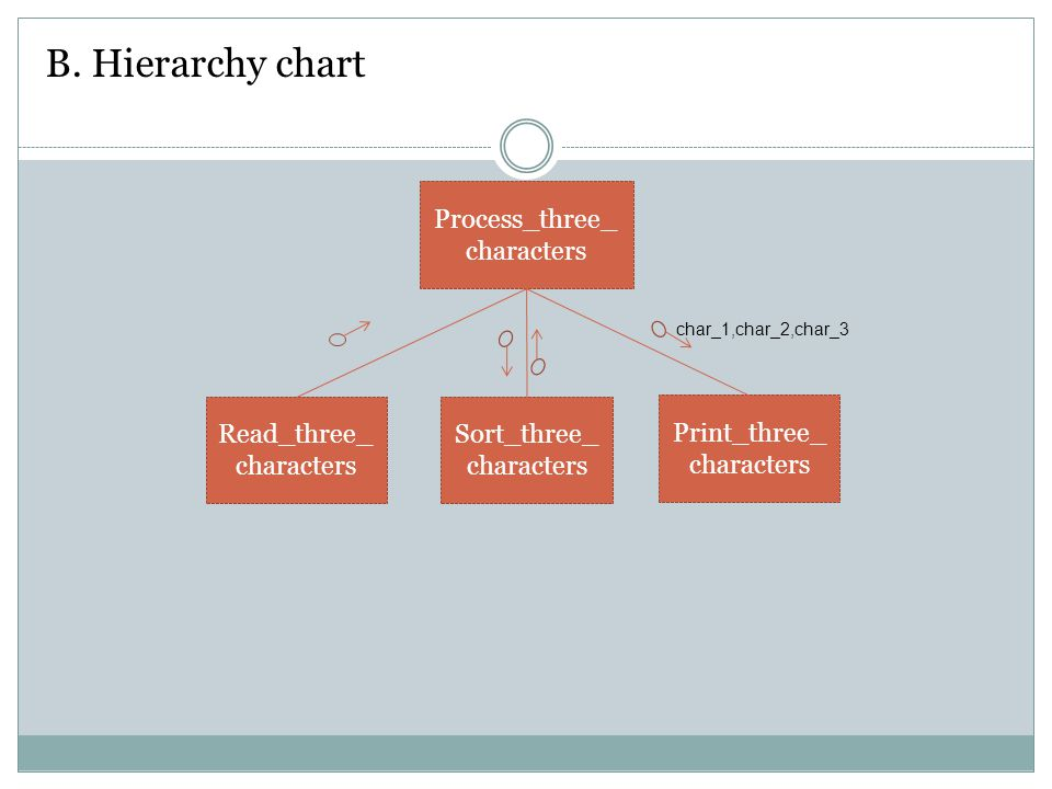 B. Hierarchy chart Process_three_characters Read_three_characters
