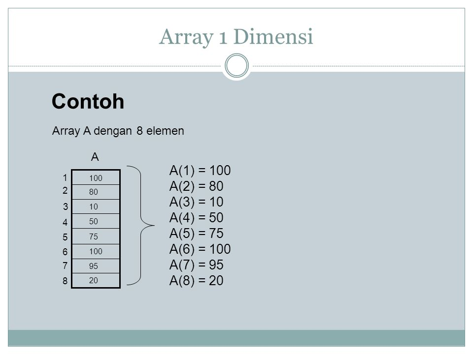 Array 1 Dimensi Contoh A(1) = 100 A(2) = 80 A(3) = 10 A(4) = 50