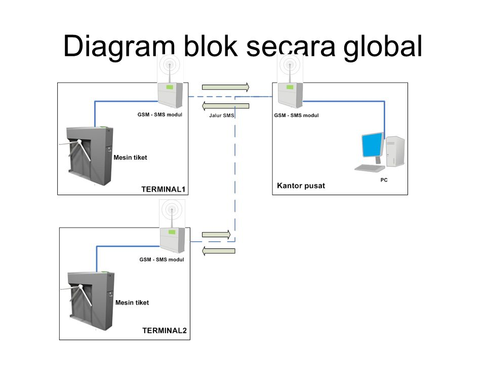 Diagram blok secara global
