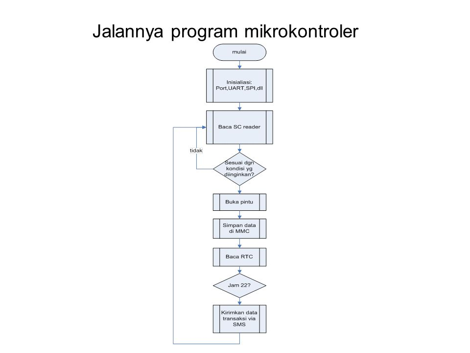 Jalannya program mikrokontroler