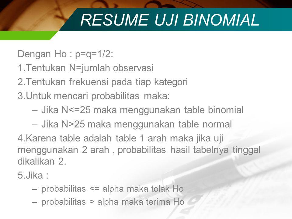 RESUME UJI BINOMIAL Dengan Ho : p=q=1/2: Tentukan N=jumlah observasi