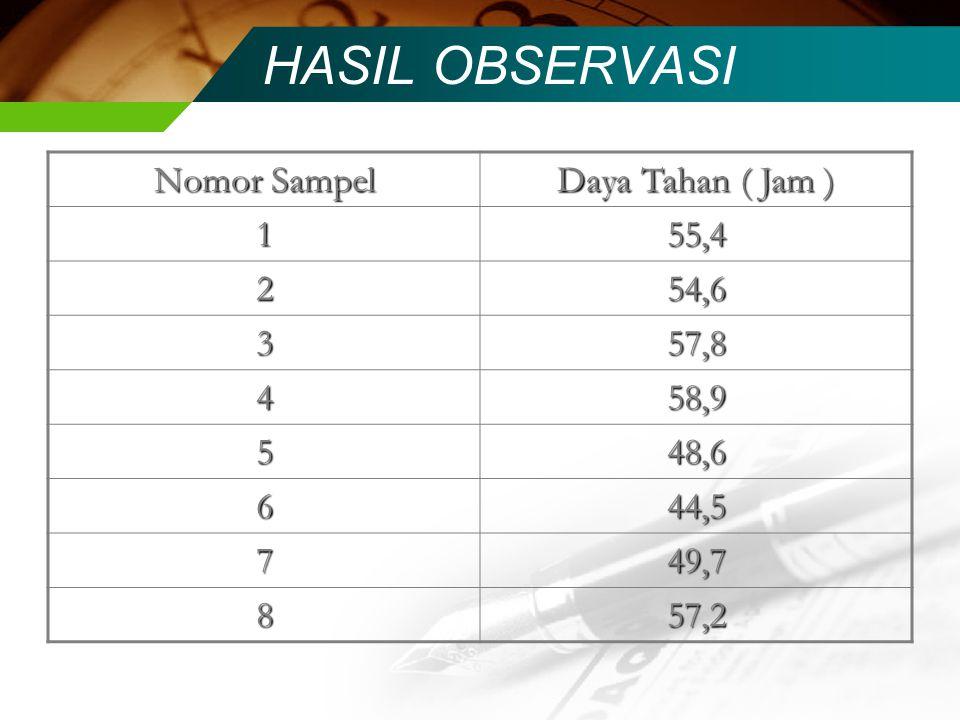 HASIL OBSERVASI Nomor Sampel Daya Tahan ( Jam ) 1 55,4 2 54,6 3 57,8 4