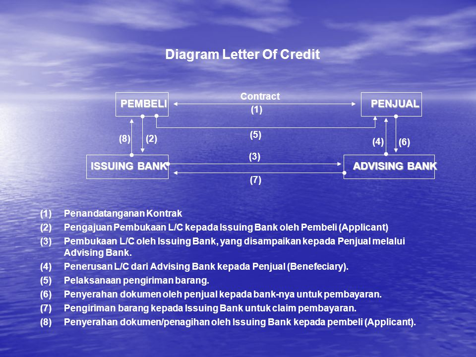 Diagram Letter Of Credit