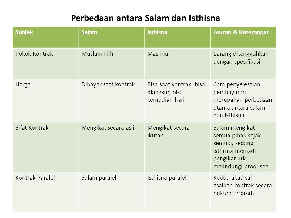 Perbedaan antara Salam dan Isthisna