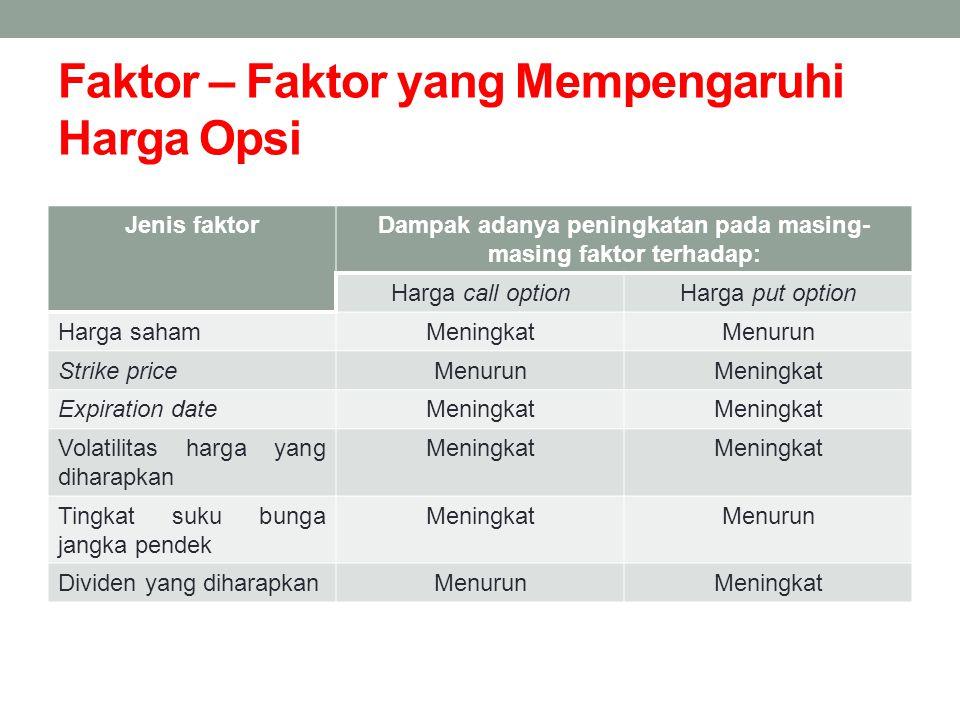 Faktor – Faktor yang Mempengaruhi Harga Opsi