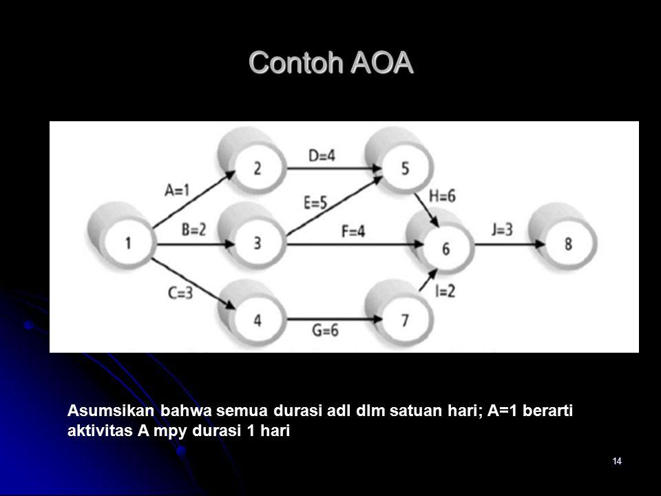 Contoh AOA Asumsikan bahwa semua durasi adl dlm satuan hari; A=1 berarti aktivitas A mpy durasi 1 hari.