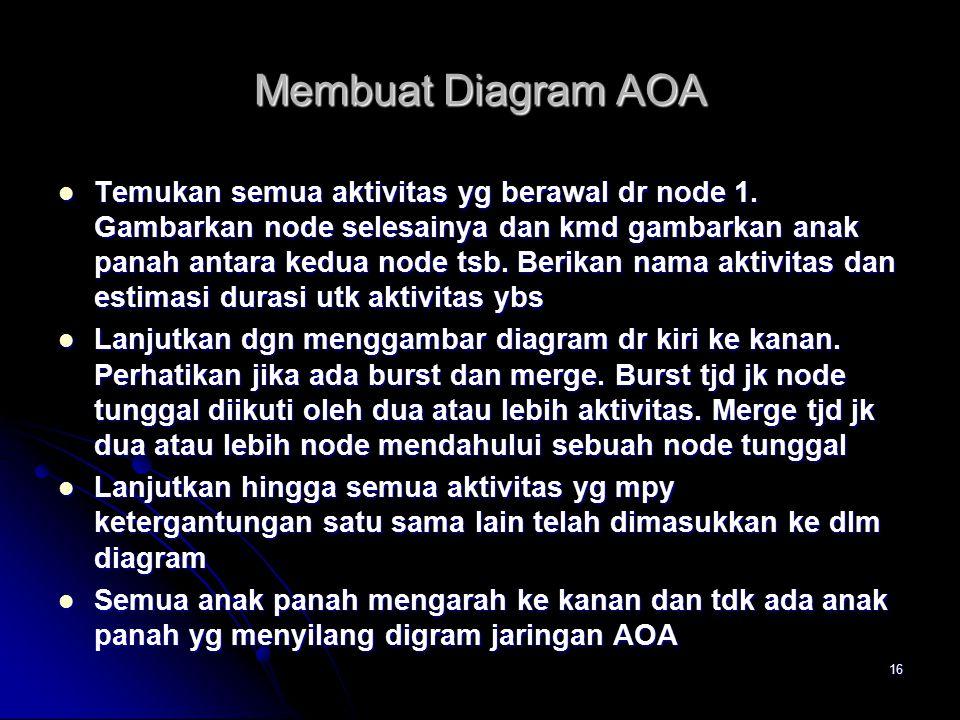 Membuat Diagram AOA