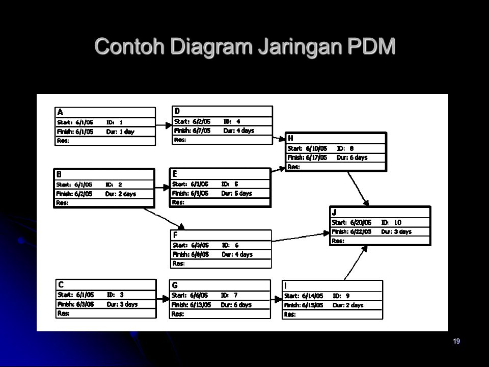 Contoh Diagram Jaringan PDM