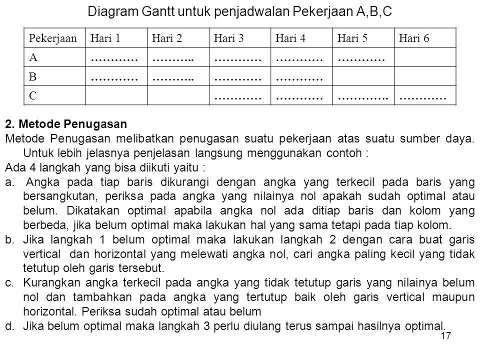 Diagram Gantt untuk penjadwalan Pekerjaan A,B,C