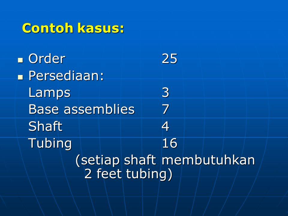 Contoh kasus: Order 25. Persediaan: Lamps 3. Base assemblies 7. Shaft 4. Tubing 16.