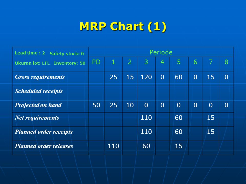 MRP Chart (1) Periode PD 1 2 3 4 5 6 7 8 Gross requirements 25 15 120