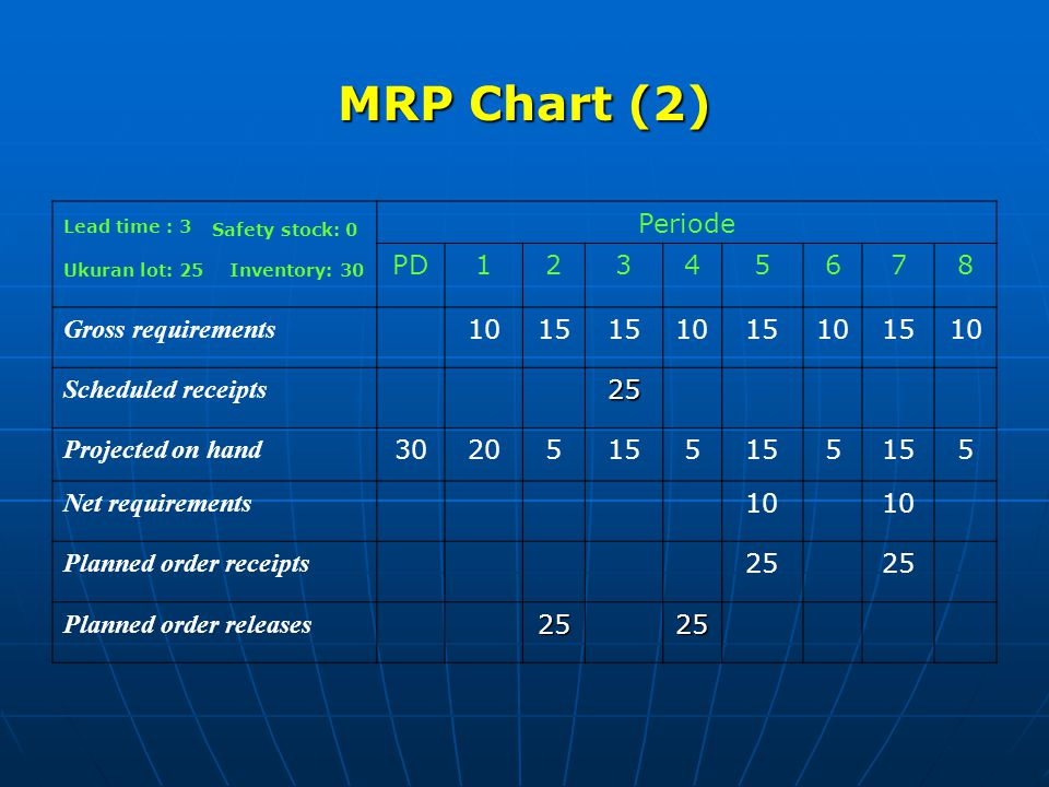 MRP Chart (2) Periode PD 1 2 3 4 5 6 7 8 Gross requirements 10 15