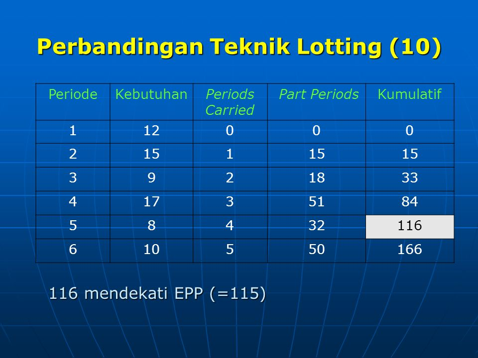 Perbandingan Teknik Lotting (10)