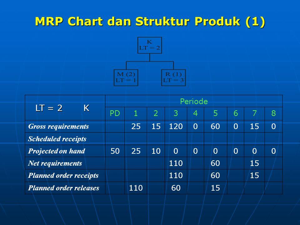 MRP Chart dan Struktur Produk (1)