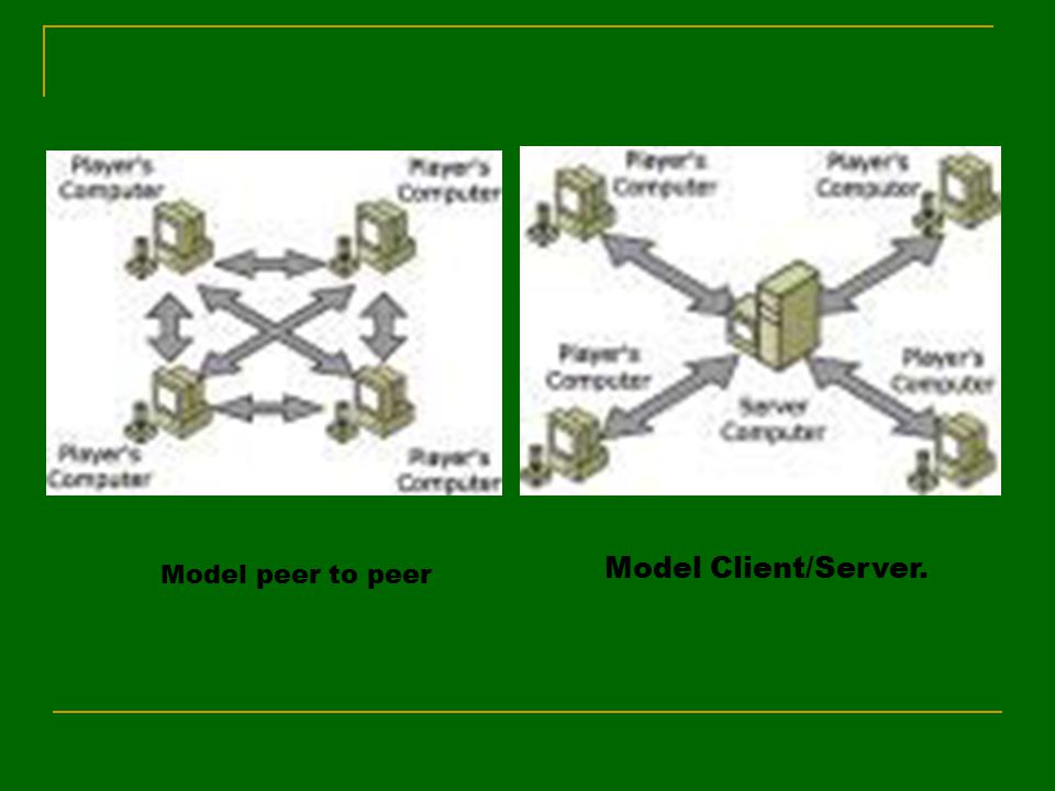 Model Client/Server. Model peer to peer