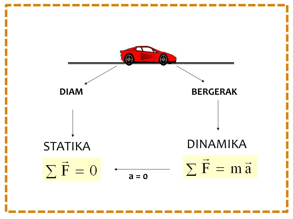 DIAM BERGERAK DINAMIKA STATIKA a = 0
