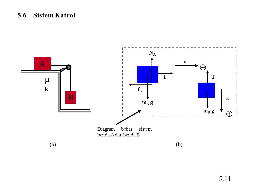A  k B 5.6 Sistem Katrol 5.11 a T mB g mA g fA NA (a) (b)