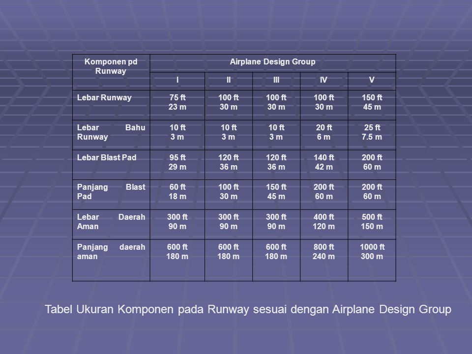 Tabel Ukuran Komponen pada Runway sesuai dengan Airplane Design Group
