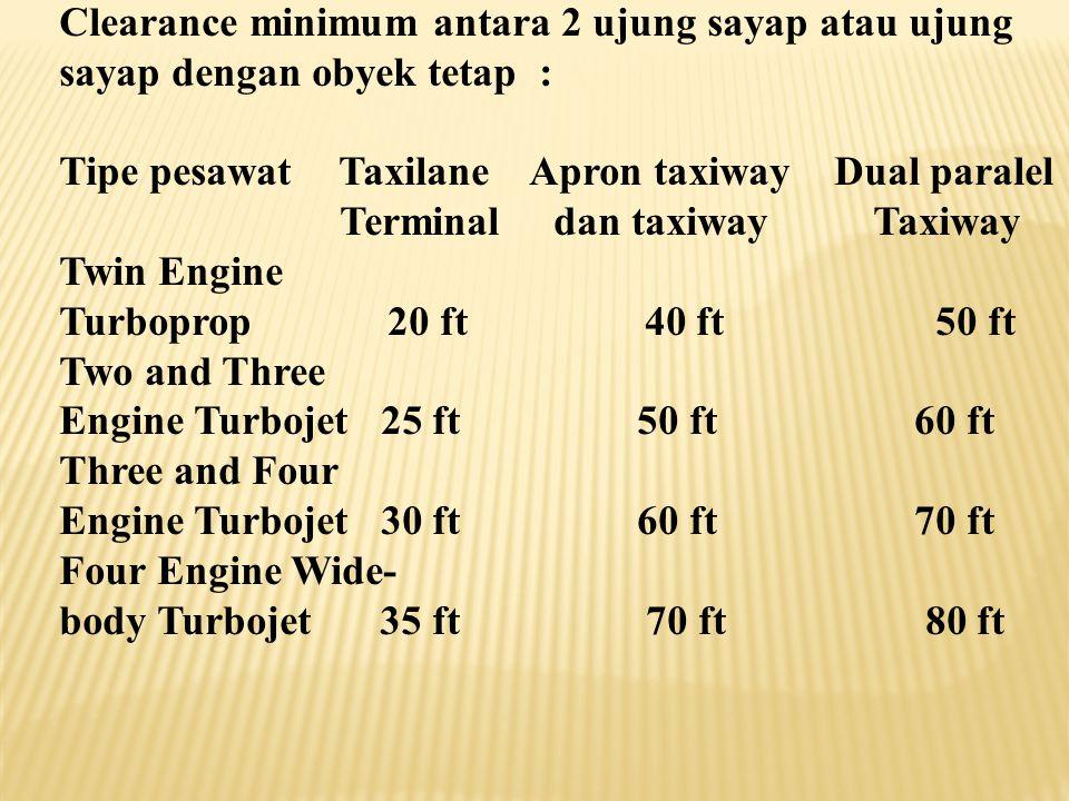 Clearance minimum antara 2 ujung sayap atau ujung