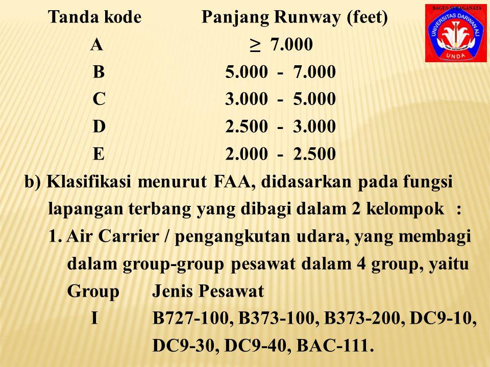 Tanda kode Panjang Runway (feet)