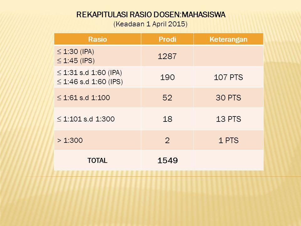 REKAPITULASI RASIO DOSEN:MAHASISWA