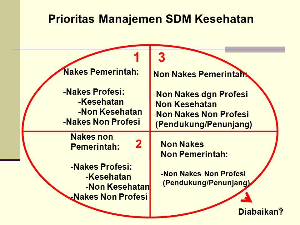 1 3 Prioritas Manajemen SDM Kesehatan 2 Nakes Pemerintah: