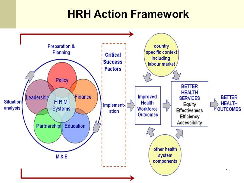 HRH Action Framework