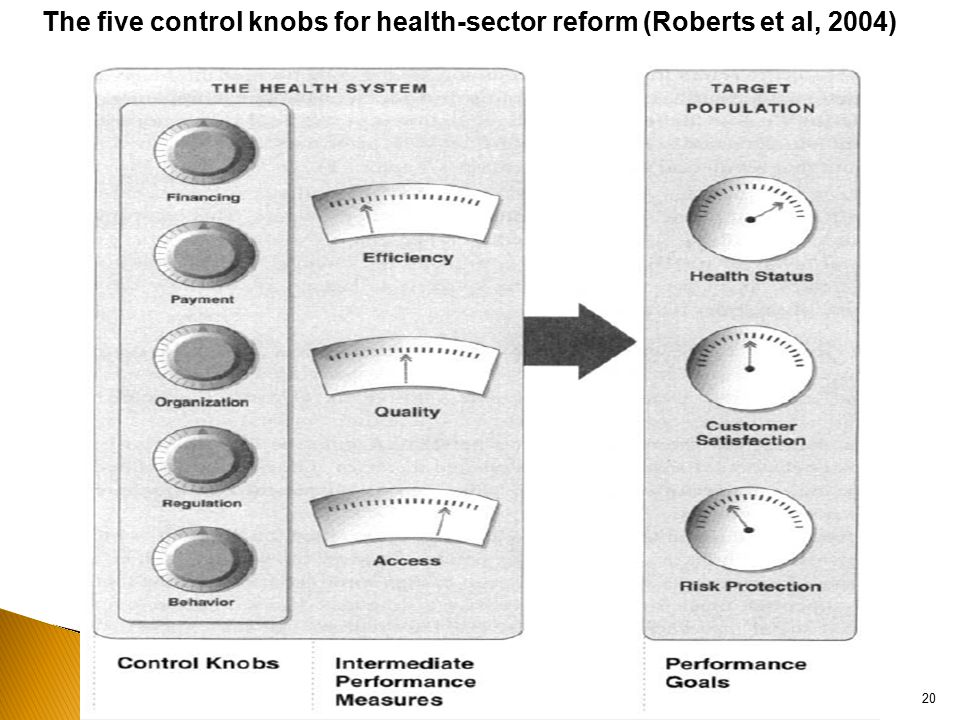 The five control knobs for health-sector reform (Roberts et al, 2004)