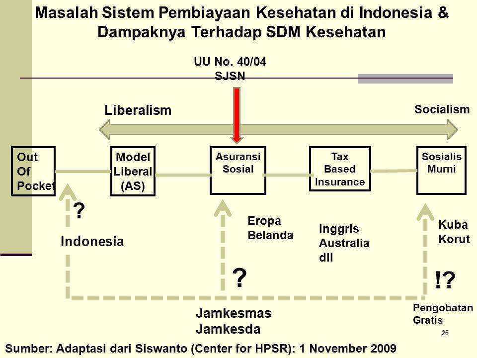 ! Masalah Sistem Pembiayaan Kesehatan di Indonesia &