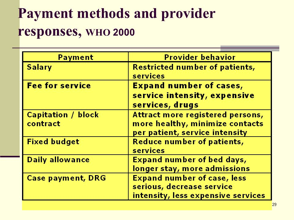 Payment methods and provider responses, WHO 2000