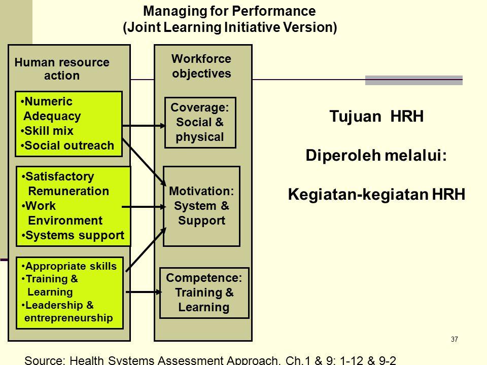 Tujuan HRH Diperoleh melalui: Kegiatan-kegiatan HRH
