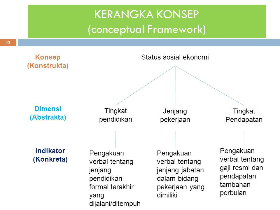 KERANGKA KONSEP (conceptual Framework)
