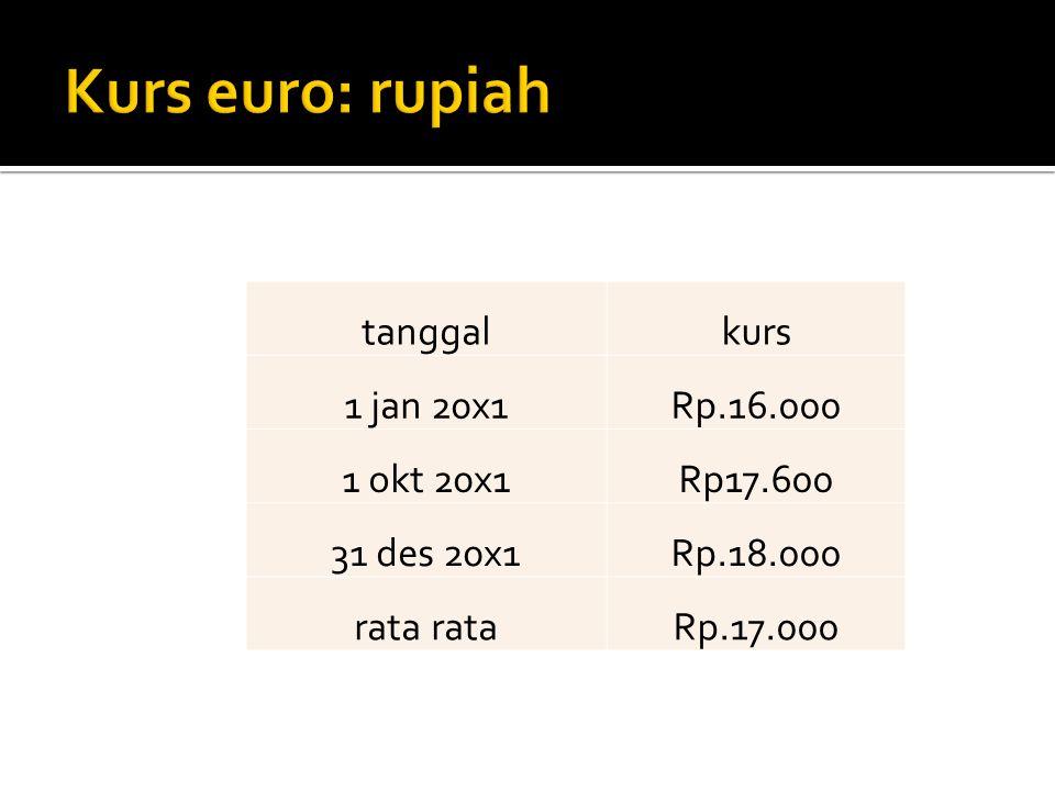 Kurs euro: rupiah tanggal kurs 1 jan 20x1 Rp.16.000 1 okt 20x1
