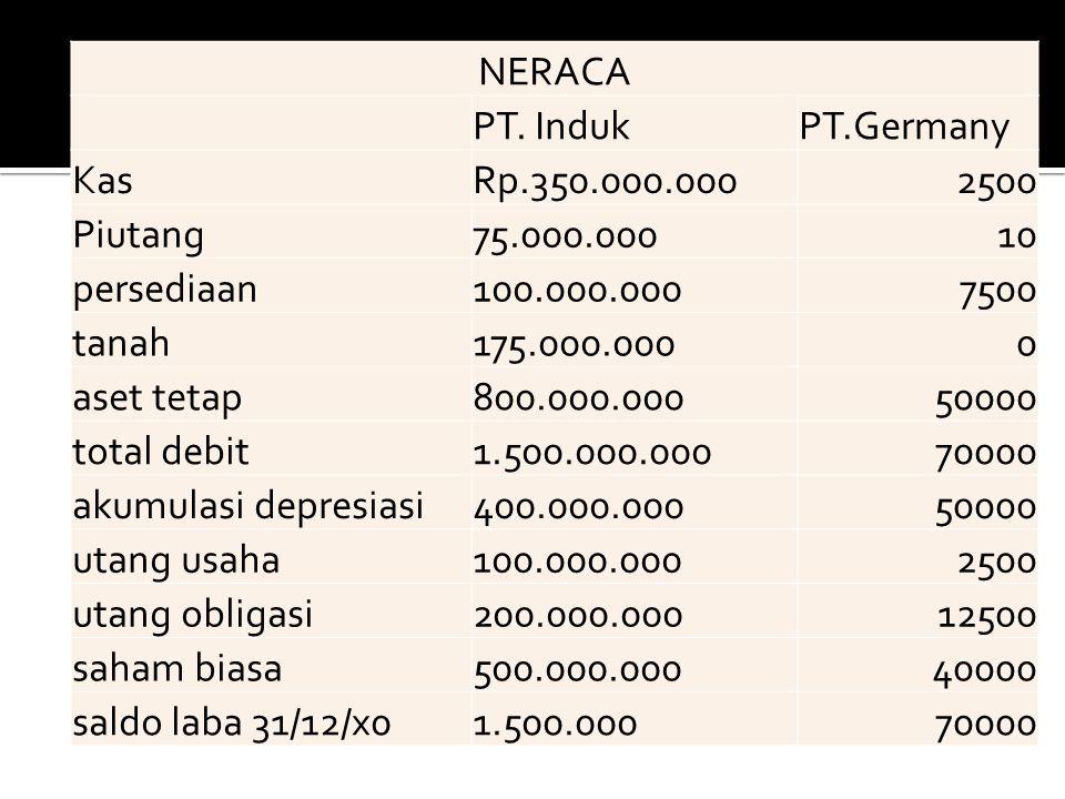 NERACA PT. Induk. PT.Germany. Kas. Rp.350.000.000. 2500. Piutang. 75.000.000. 10. persediaan.