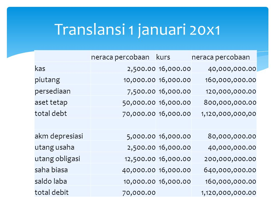 Translansi 1 januari 20x1 neraca percobaan kurs kas 2,500.00 16,000.00