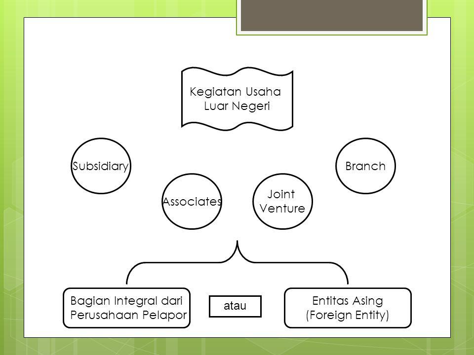Kegiatan Usaha Luar Negeri. Subsidiary. Branch. Associates. Joint. Venture. Bagian Integral dari.