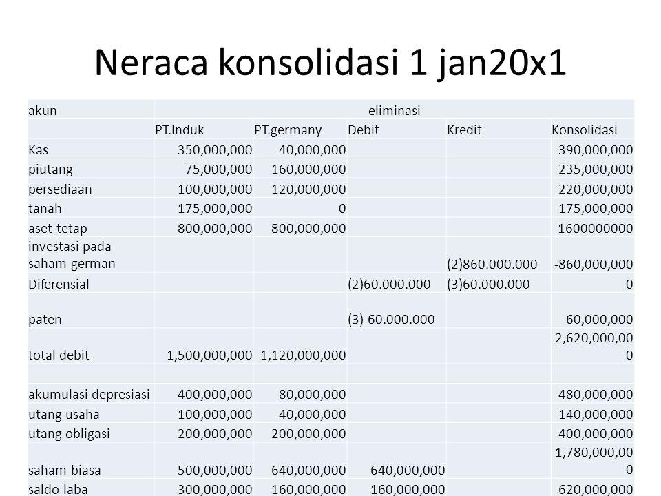 Neraca konsolidasi 1 jan20x1