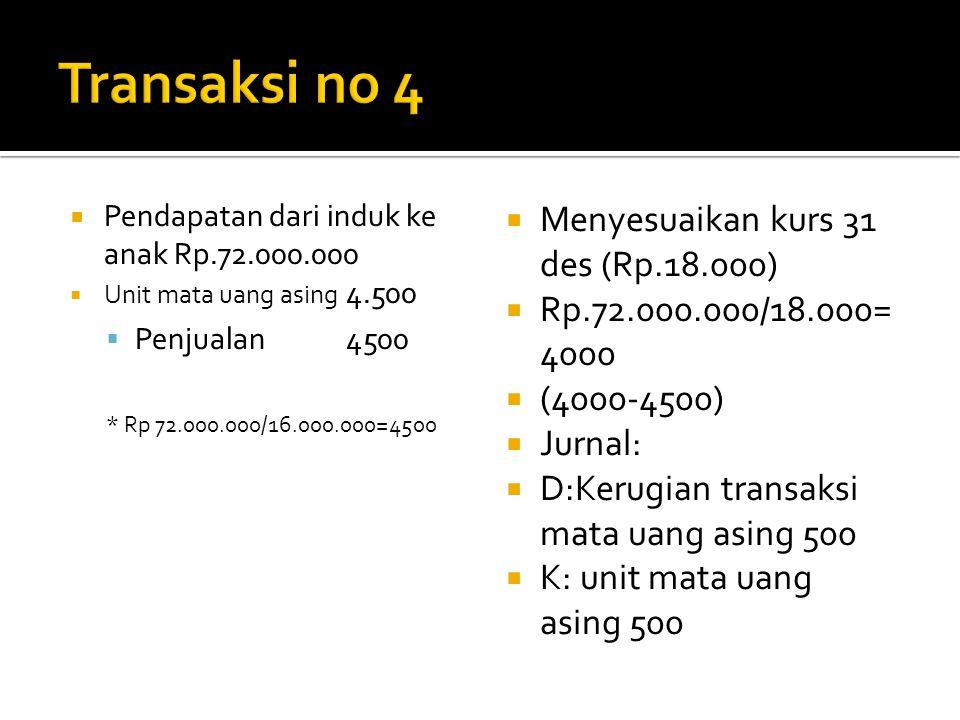 Transaksi no 4 Menyesuaikan kurs 31 des (Rp.18.000)