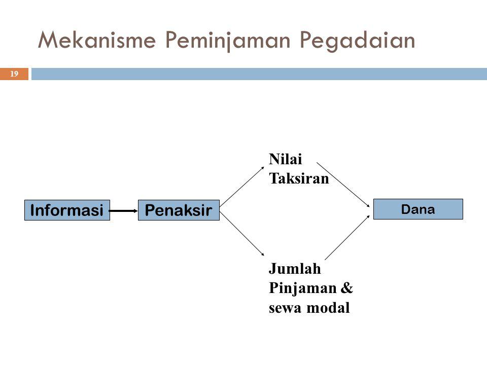 Mekanisme Peminjaman Pegadaian