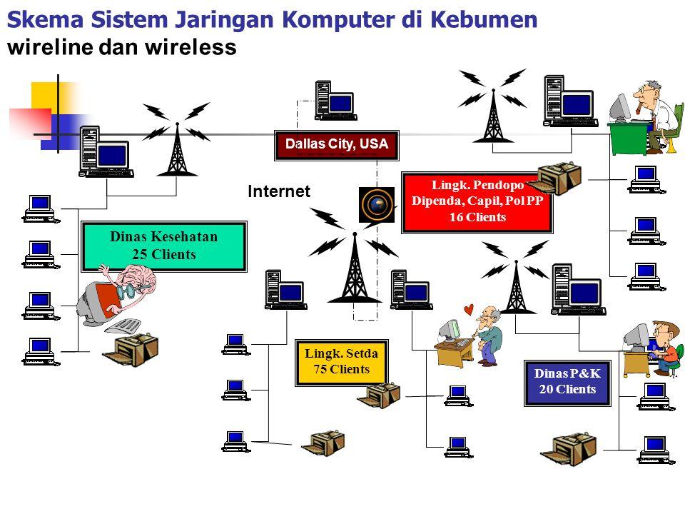 Skema Sistem Jaringan Komputer di Kebumen wireline dan wireless