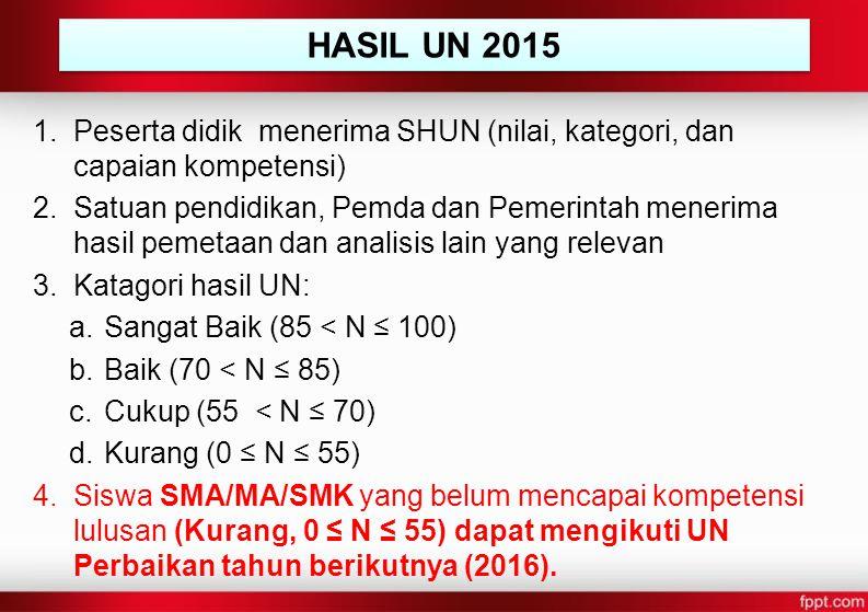 HASIL UN 2015 Peserta didik menerima SHUN (nilai, kategori, dan capaian kompetensi)