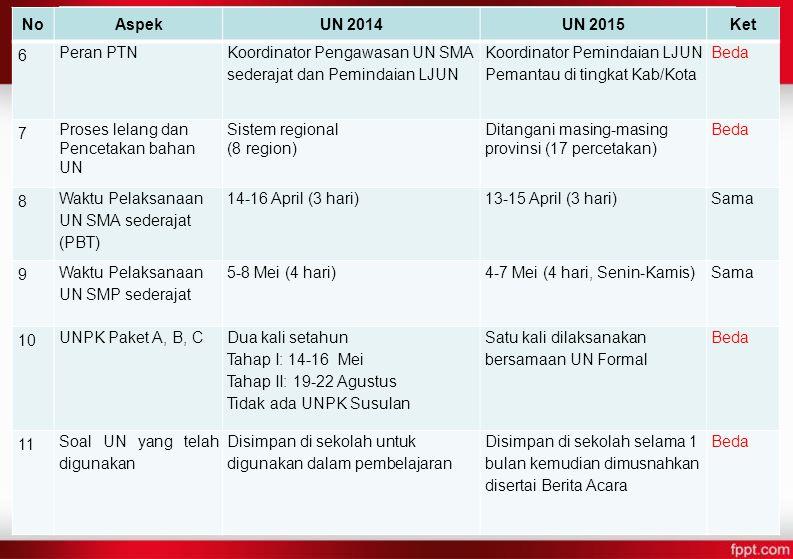 PERBEDAAN UN 2014 DAN 2015 No Aspek UN 2014 UN 2015 Ket 6 Peran PTN
