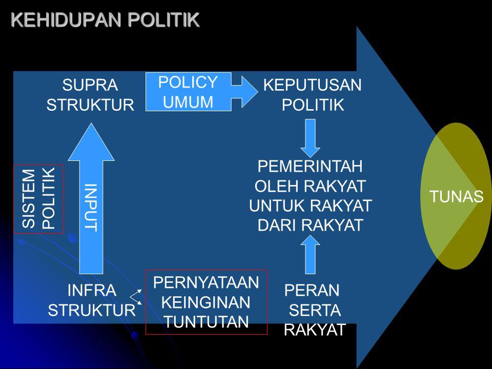 KEHIDUPAN POLITIK SUPRA STRUKTUR POLICY UMUM KEPUTUSAN POLITIK INPUT