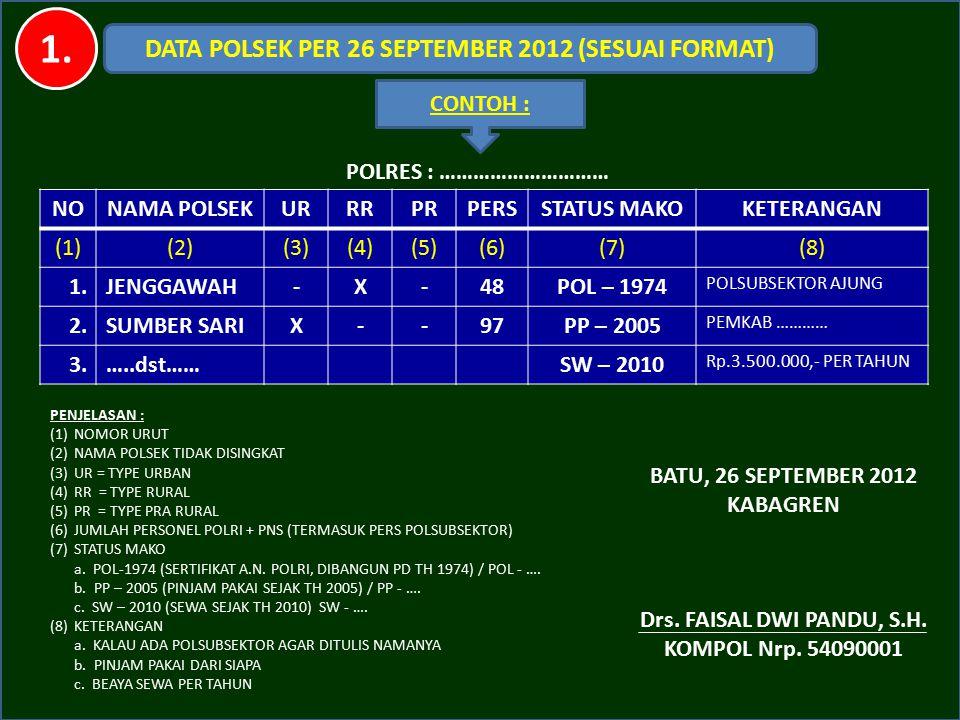 DATA POLSEK PER 26 SEPTEMBER 2012 (SESUAI FORMAT)