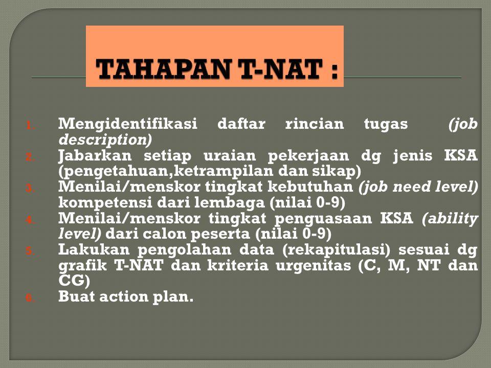 TAHAPAN T-NAT : Mengidentifikasi daftar rincian tugas (job description)