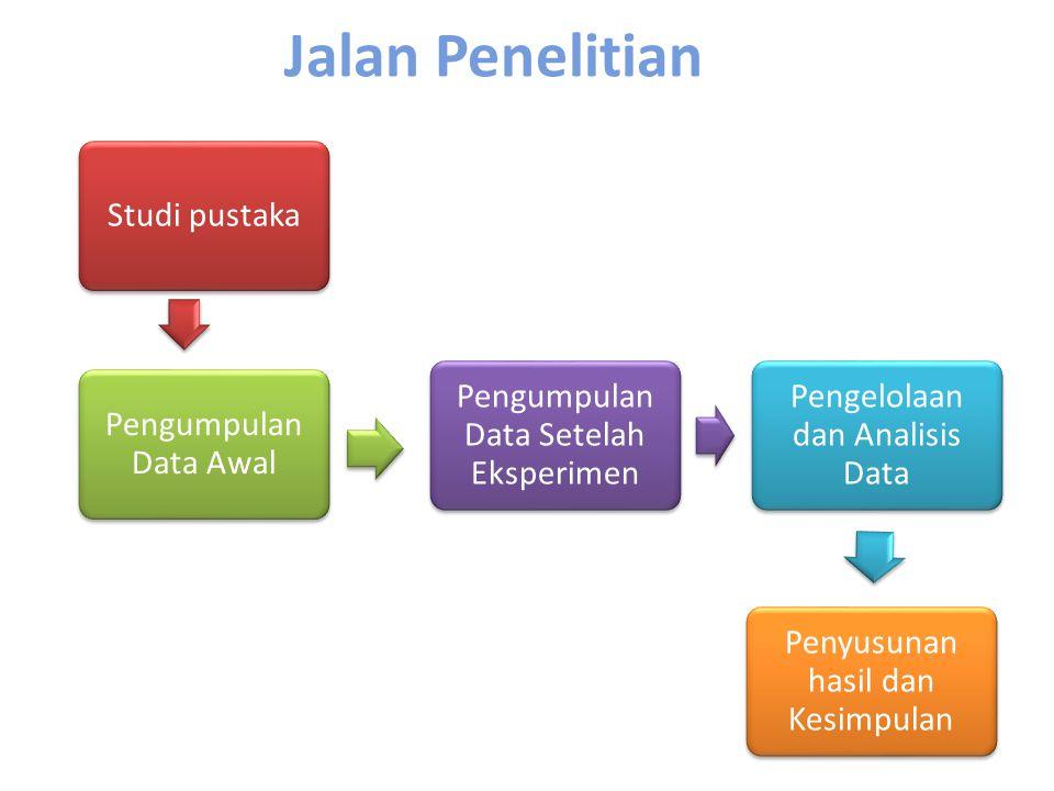 Jalan Penelitian Studi pustaka Pengumpulan Data Awal