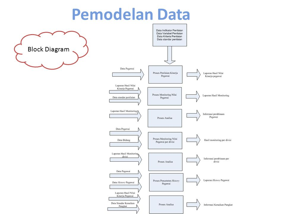 Pemodelan Data Block Diagram